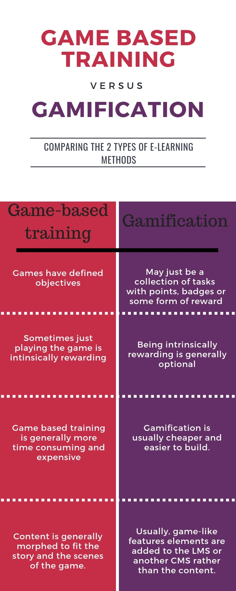 game based training, sales gamification